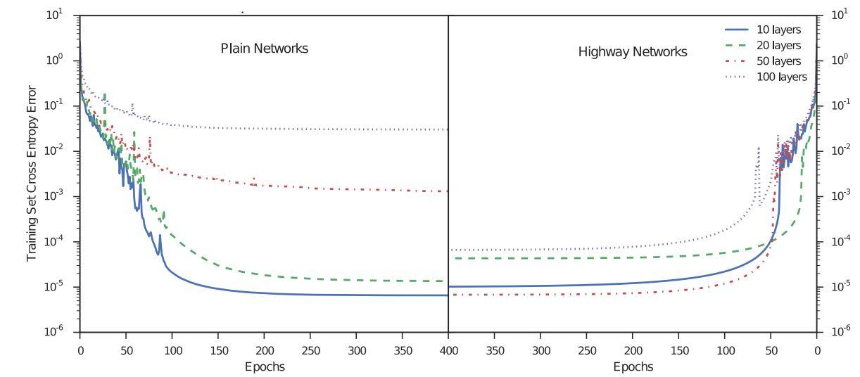 论文笔记-1:《Train very deep networks》 - 超杰